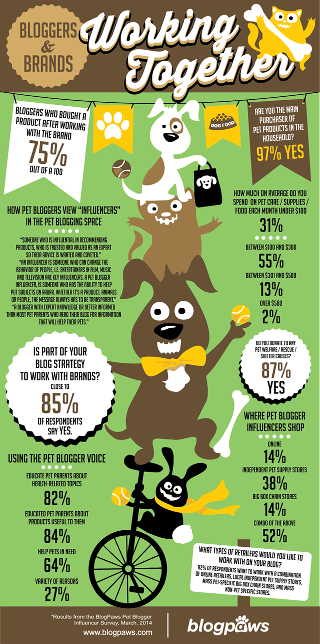 Pet Bloggers and Brands Infographic